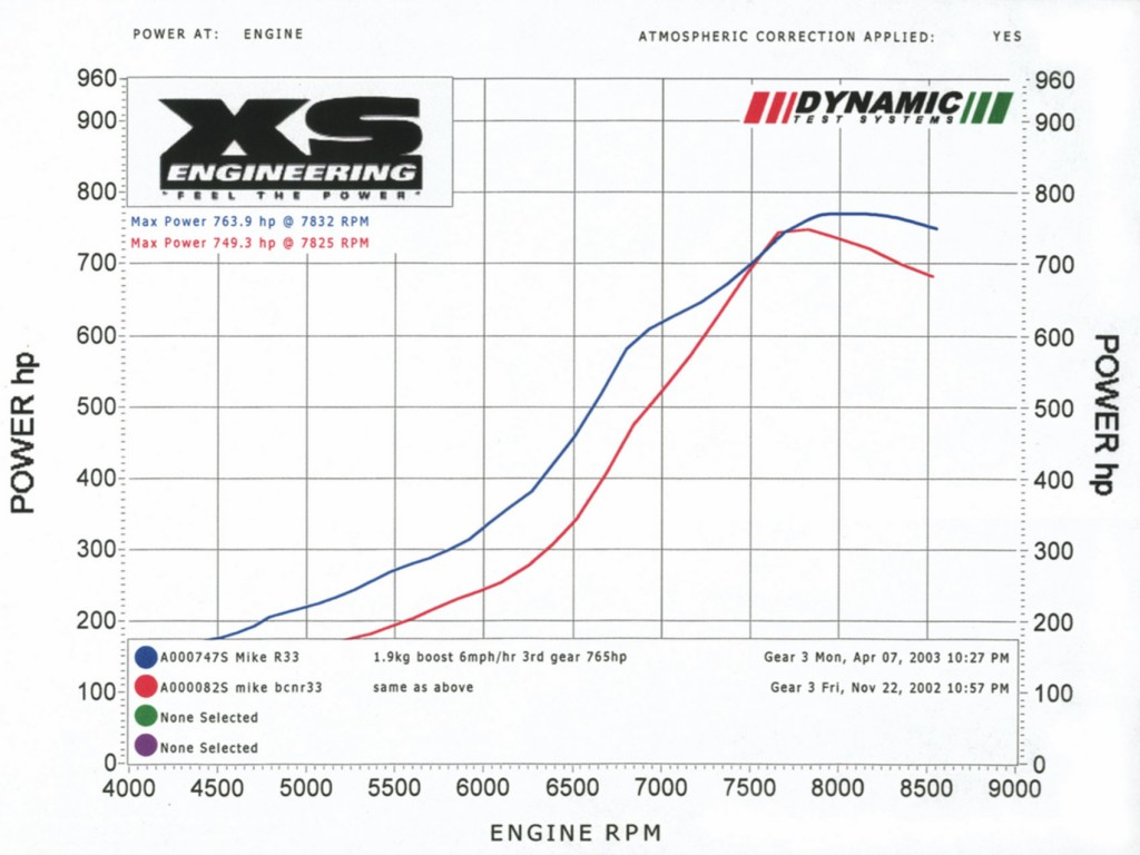 Dyno graph showing 749.3hp.