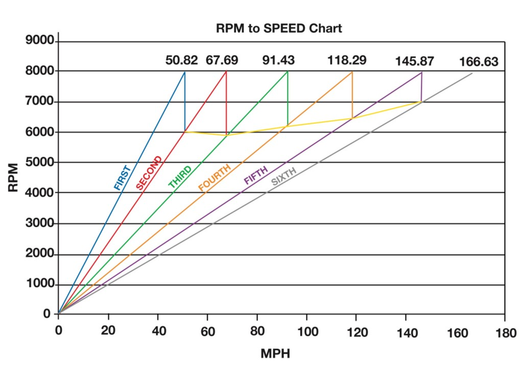 RPM to Speed chart (8000RPM)