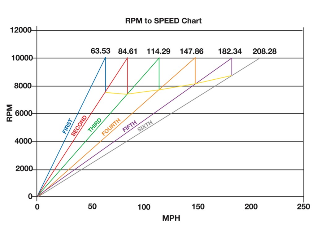 RPM to Speed chart (10000RPM)