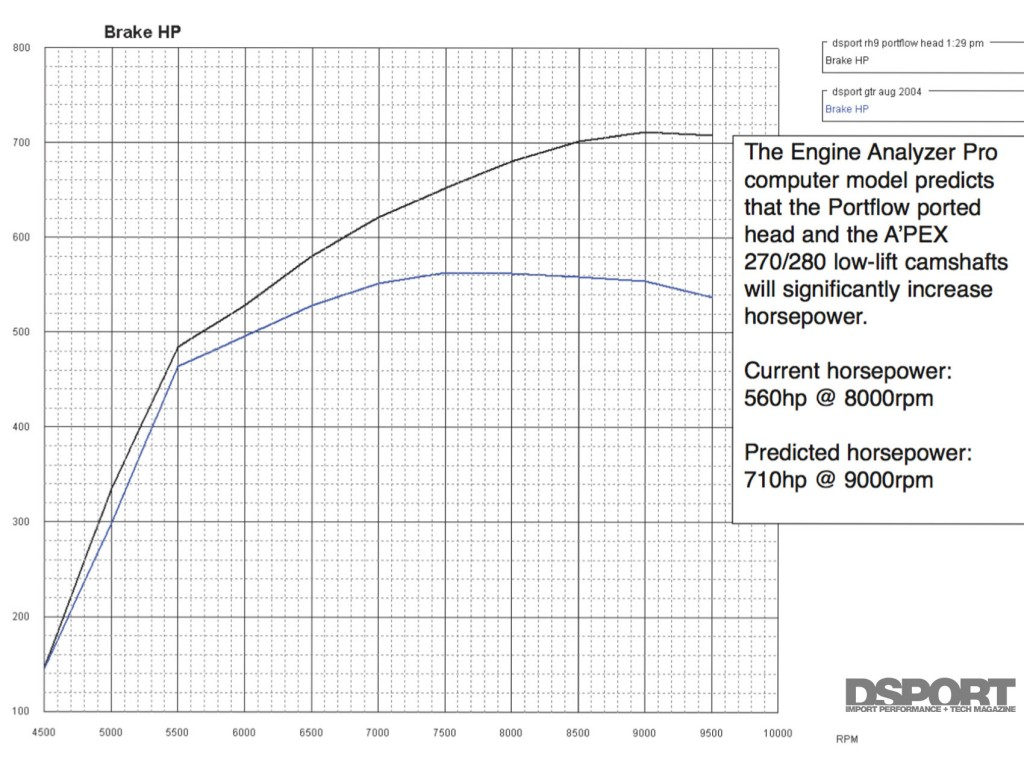 Engine Analyzer Pro projected HP gains