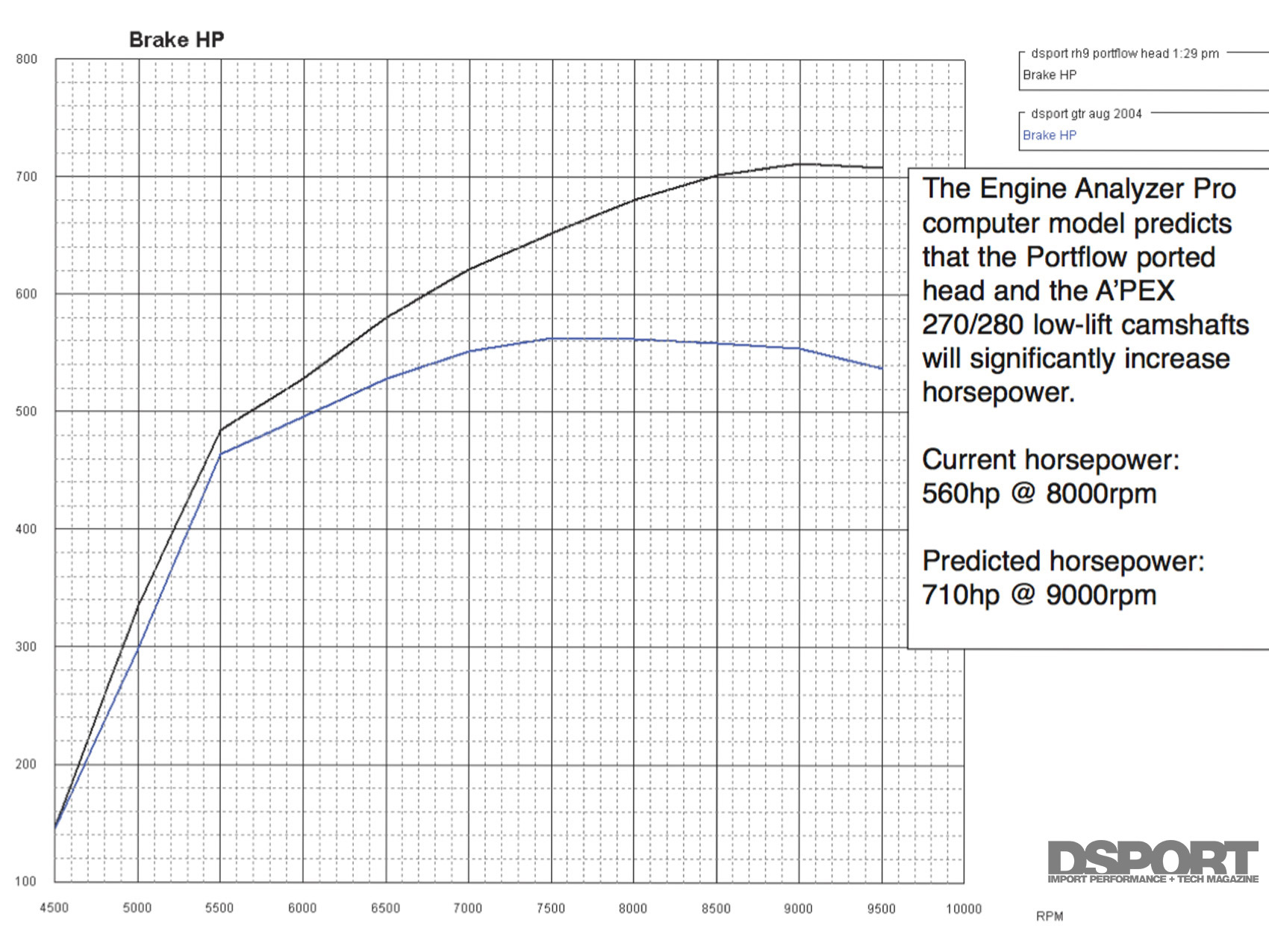 Ported & Flowed: Part 2   GT-R Numbers, Velocity and HP
