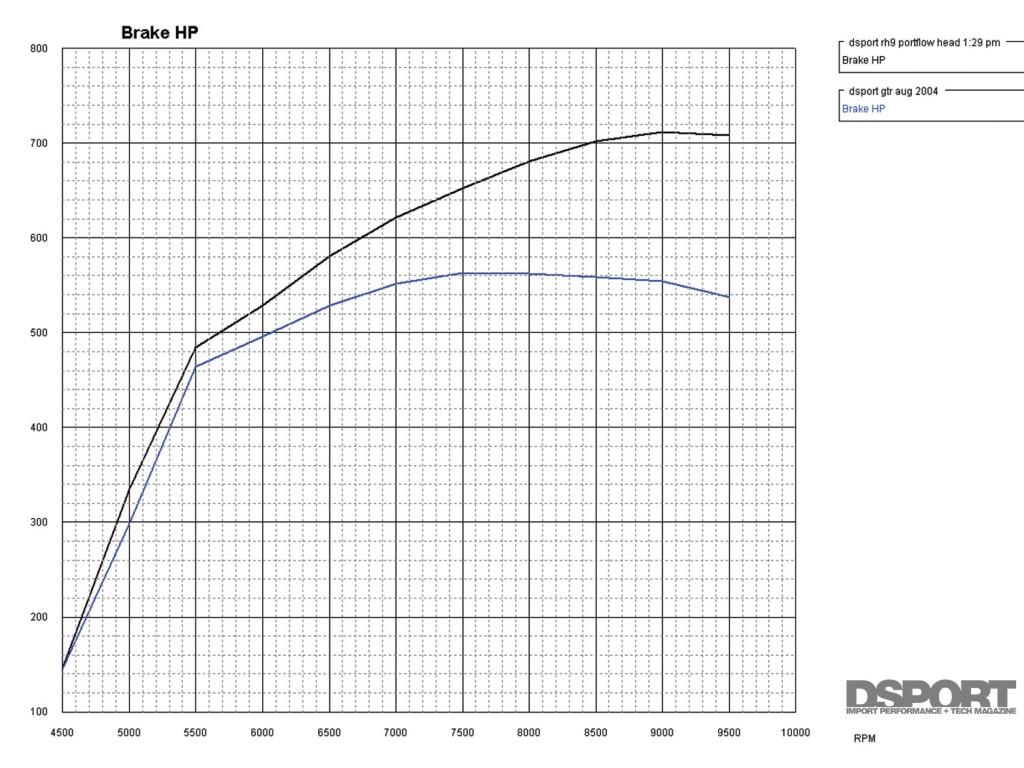 Computer projected horsepower graph