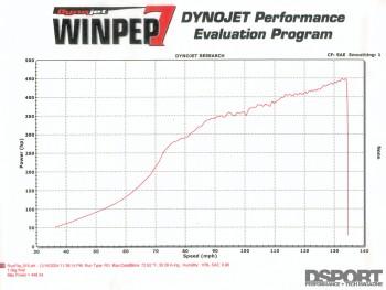 Dyno graph for Jensen's RB25 Nissan 240SX