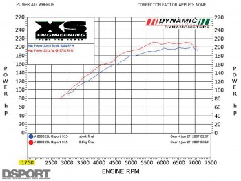 Dyno test for stage 1 for the D'Garage Nissan Silvia S15