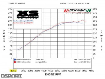 Dyno test for stage 3 for the D'Garage Nissan Silvia S15