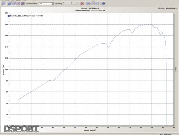 Baseline dyno for the Mazda RX-8