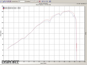 Dyno after installing the race muffler on the Mazda RX-8