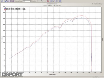 Dyno graph after installing the REVi intake system on the Mazda RX-8