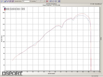 Dyno graph after installing the test pipe on the Mazda RX-8