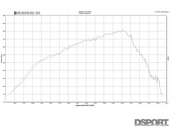Exhaust dyno test for the Mazdaspeed3