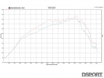 Intake dyno test for the Mazdaspeed3