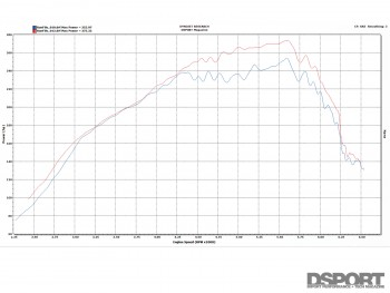 Downpipe dyno test for the Mazdaspeed3