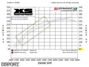 4B11T vs 4G63 stock dyno hp