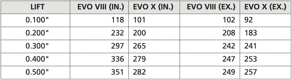 Stock flow of 4B11T vs 4G63
