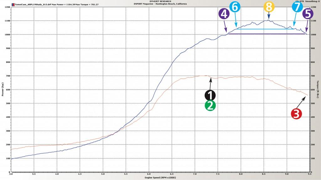 091-002-Tech-LearnDyno-DynoCurveKeyPoints