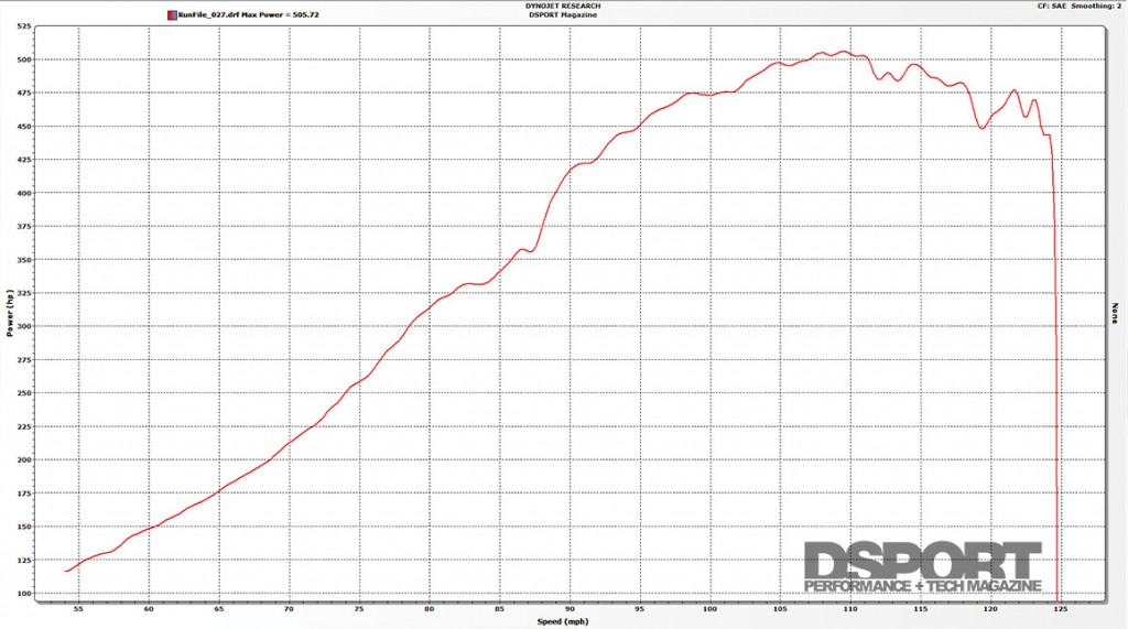 Dyno graph for the 500 HP Honda S2000