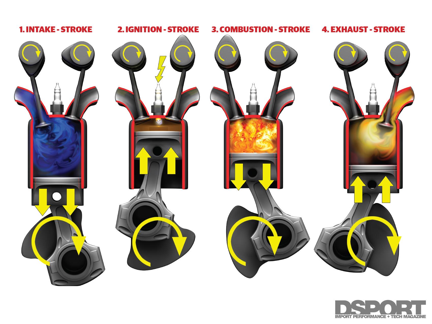 Engine 101 Part 2  Engine Basics For Dummies