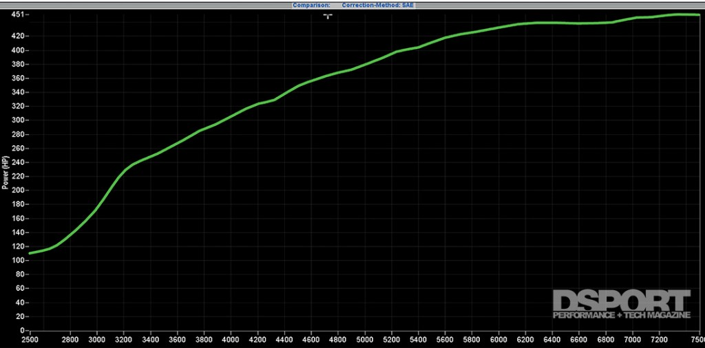 Dyno graph for the Mitsubishi EVO IX with Voltex Racing Cyber kit