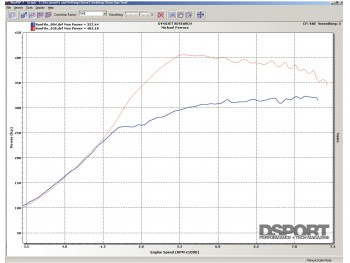 Dyno of difference in fuel types