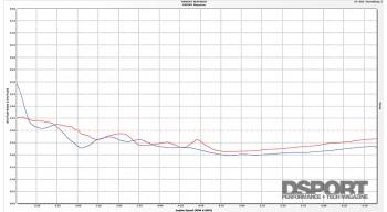 Air Fuel Graph