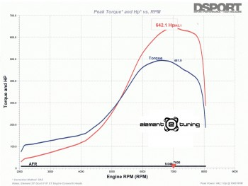 Dyno graph for the 642 HP STI