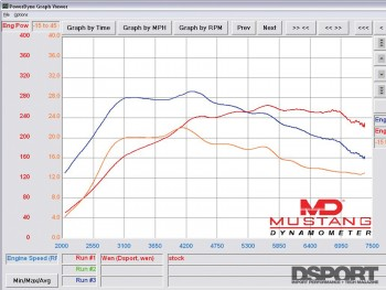 Dyno of the tune for the EVO X