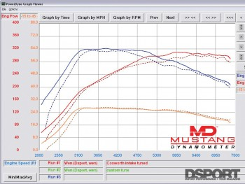 Dyno after Cosworth intake installed