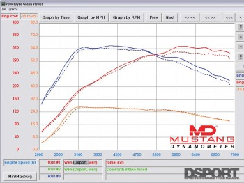 Dyno after Tomei Exhaust installed