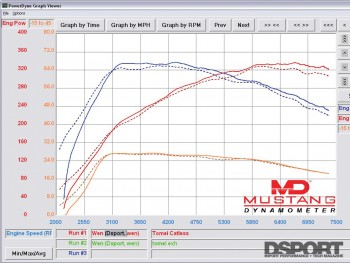 Dyno after Tomei straight pipe installed on EVO X