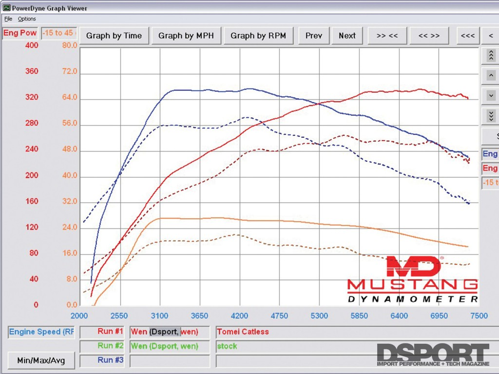 Final results dyno of our EVO X test and tune