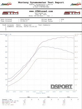Dyno sheet for the Eclipse
