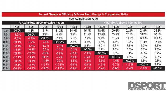Percent           change in efficiency & power from change in           compression ratio