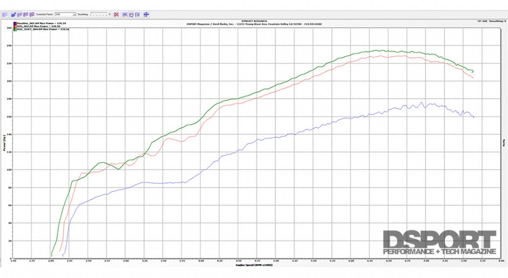 Dyno comparing with and without Nitrous