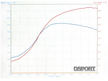 Dyno graph for the Subaru Impreza RS
