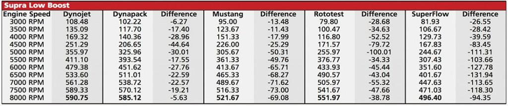 Supra dyno test on low boost