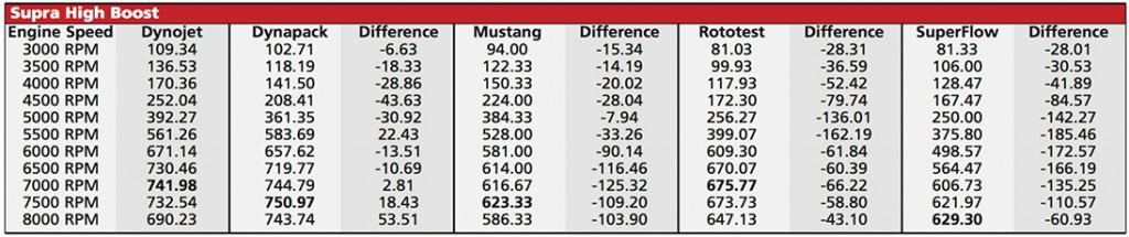 Supra dyno test on high boost