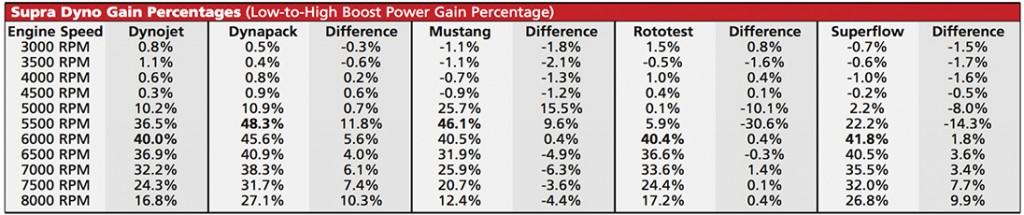 Supra dyno test with gain percentage