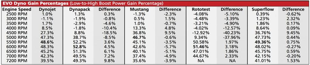 EVO dyno test with gain percentage