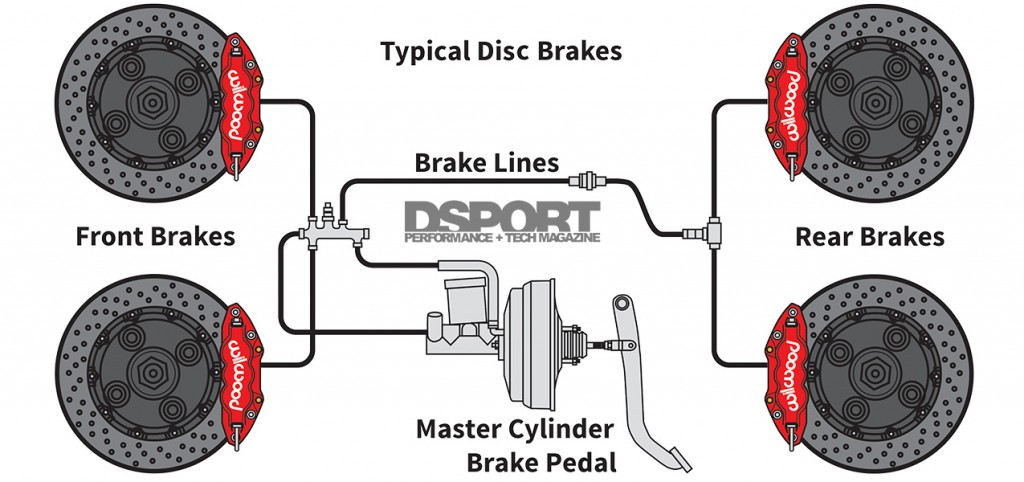 Braking 101  The System  Physics And Science Of The Motion