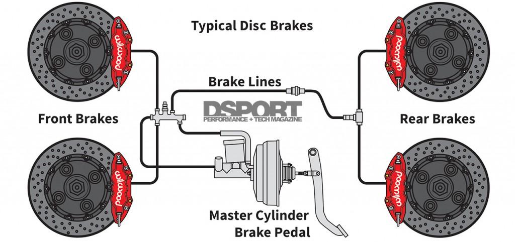 148-001-Brakes101-BrakeDiagram