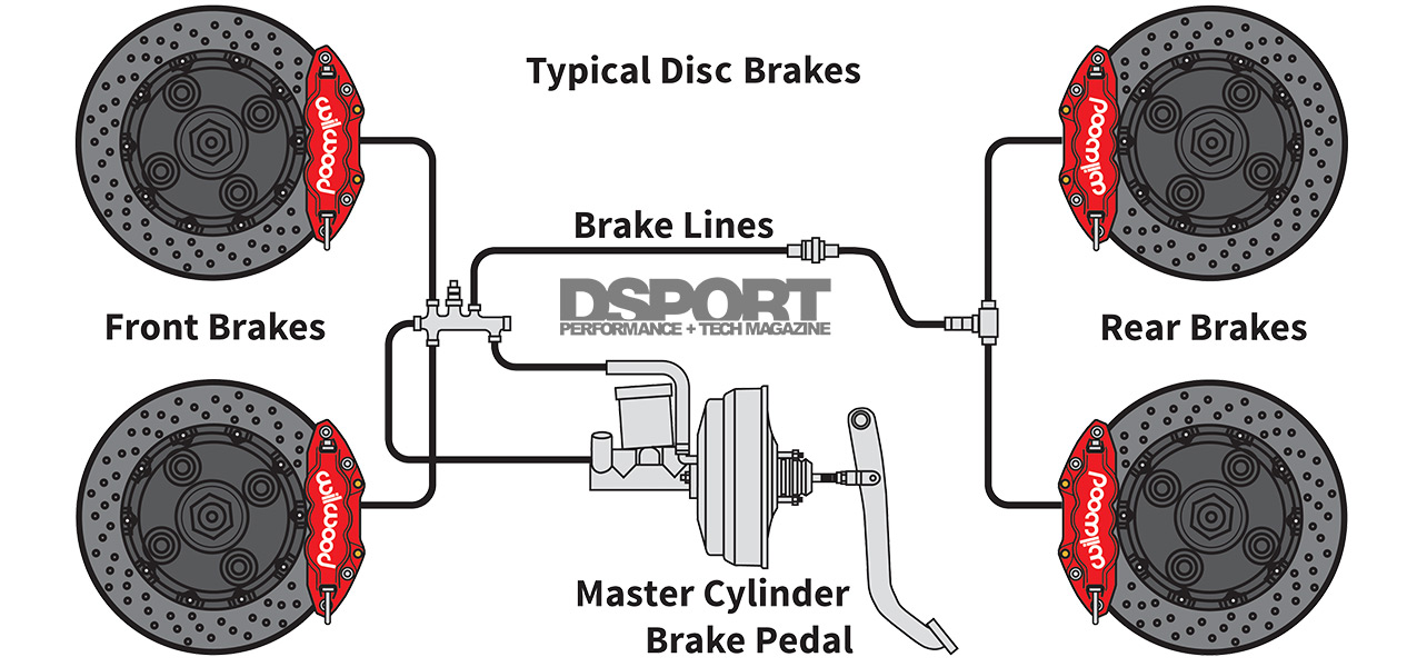 Braking 101  The System  Physics And Science Of The Motion Management