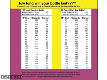 How long will your NOS bottle last? chart