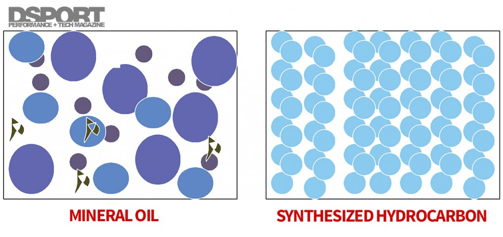 Mineral Oil VS Synthesized Hydrocarbon