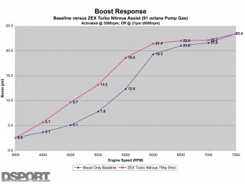 Graph of boost response