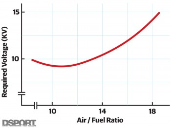 Required voltage vs Air/Fuel chart