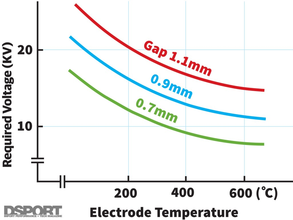 Chart to illustrate Gap Temp