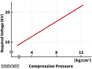 Chart to illustrate required voltage vs compression pressure