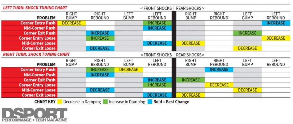 Shock Tuning Chart