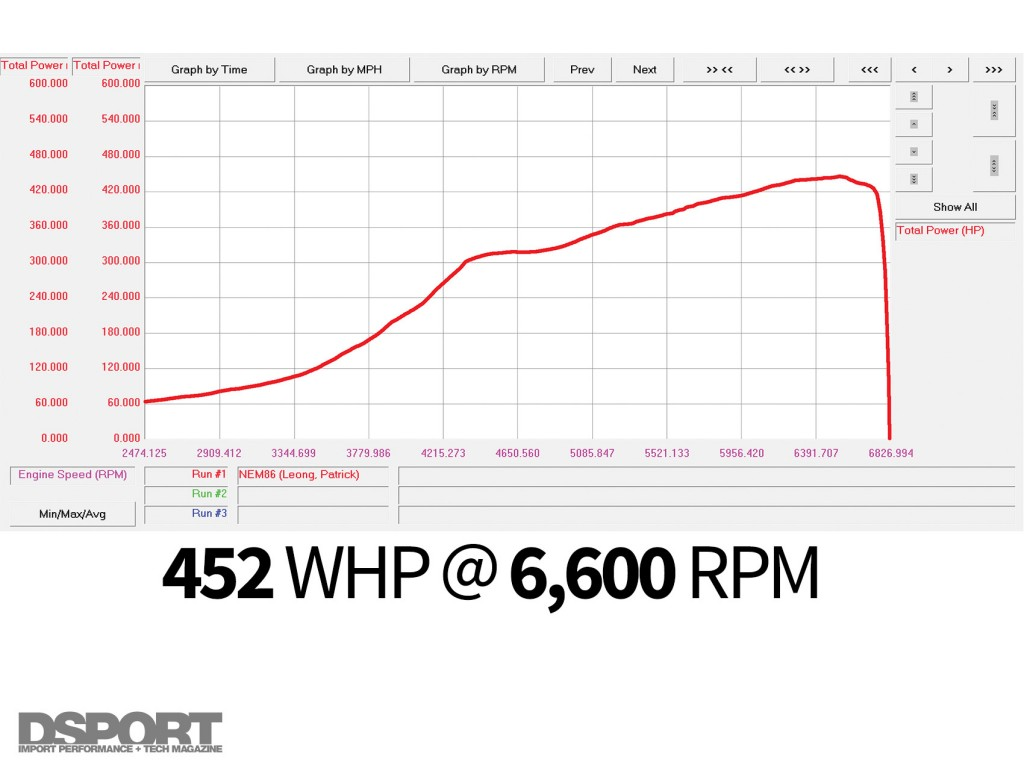 452 WHP @ 6,600 RPM dyno for the Leong FR-S