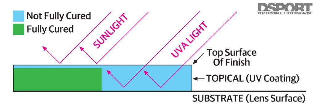 157-005-Tech-HeadlightRestoration-CuringDiagram